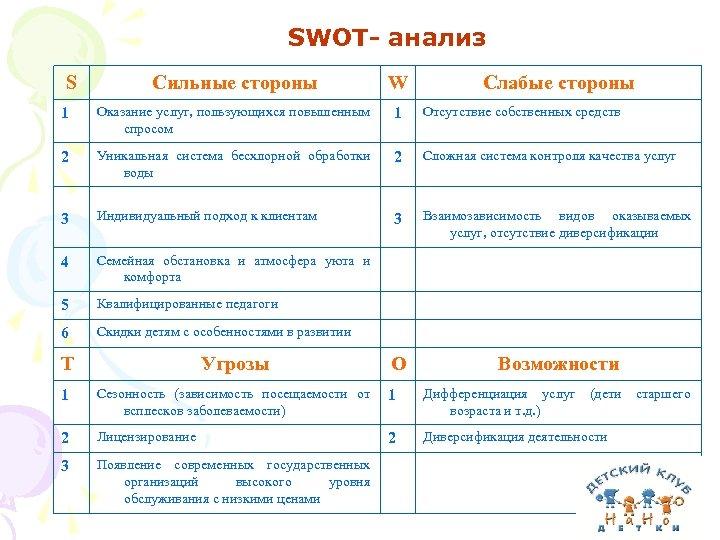 SWOT- анализ S Сильные стороны W 1 Оказание услуг, пользующихся повышенным спросом 1 Отсутствие