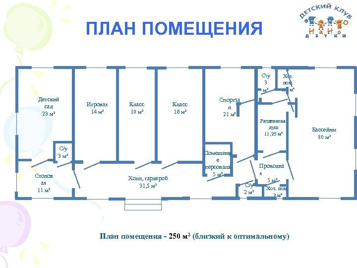 ПЛАН ПОМЕЩЕНИЯ Су 3 м² Детский сад 23 м² Игровая 14 м² Класс 10