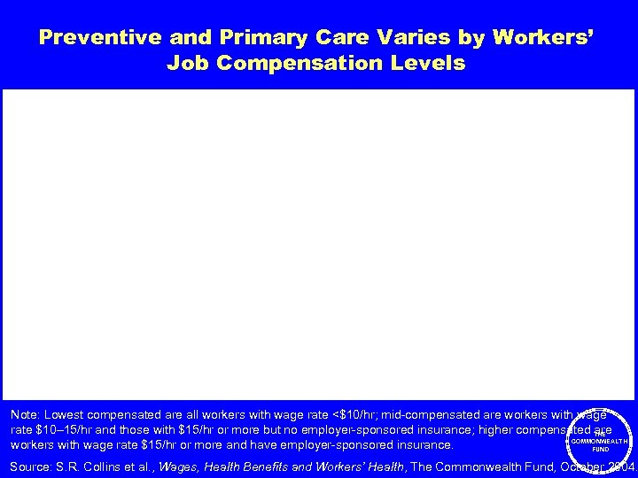 Preventive and Primary Care Varies by Workers' Job Compensation Levels Percent Note: Lowest compensated