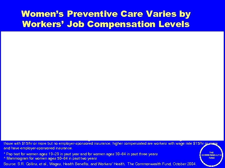 Women's Preventive Care Varies by Workers' Job Compensation Levels Percent Note: Lowest compensated are