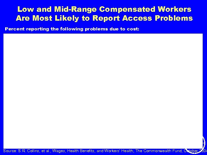 Low and Mid-Range Compensated Workers Are Most Likely to Report Access Problems Percent reporting