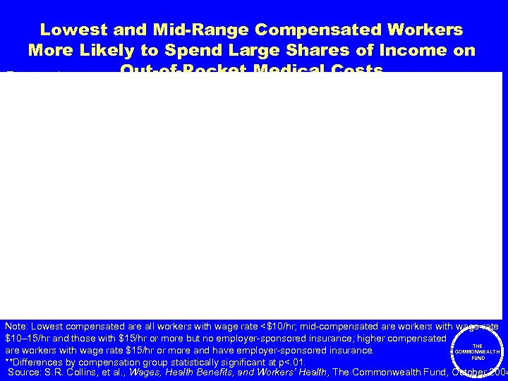 Lowest and Mid-Range Compensated Workers More Likely to Spend Large Shares of Income on