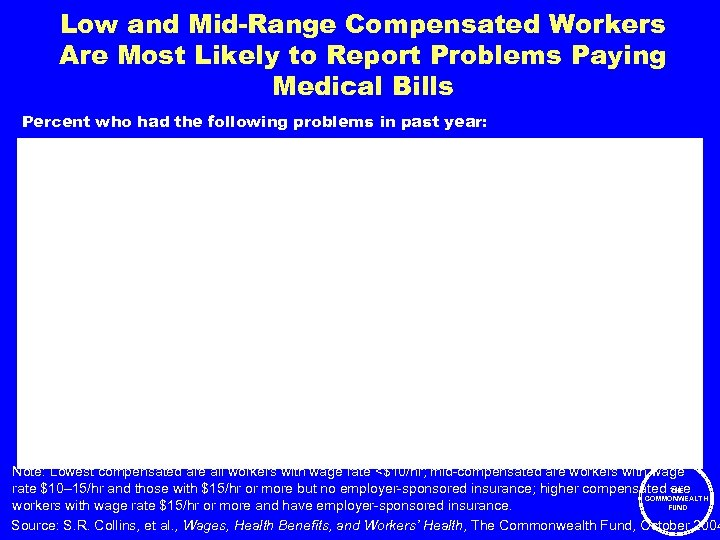 Low and Mid-Range Compensated Workers Are Most Likely to Report Problems Paying Medical Bills