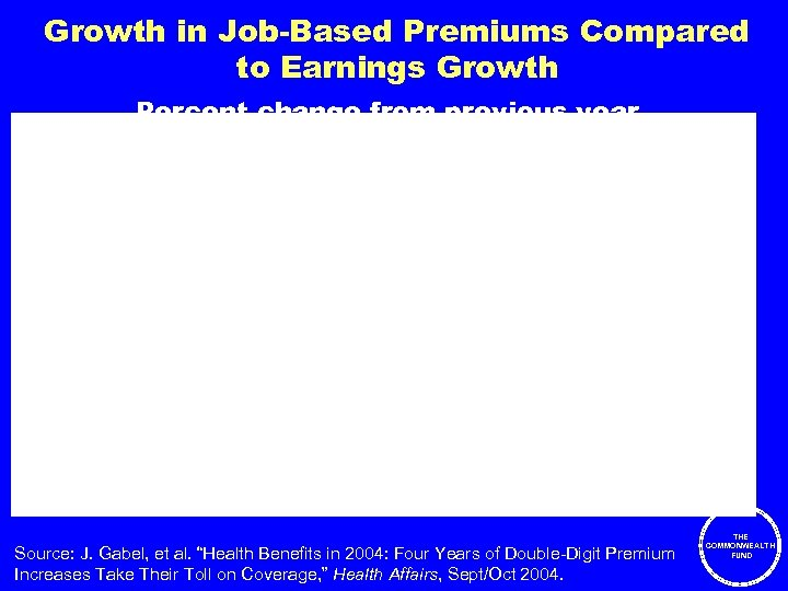 Growth in Job-Based Premiums Compared to Earnings Growth Percent change from previous year 3%
