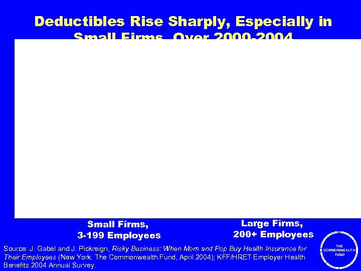 Deductibles Rise Sharply, Especially in Small Firms, Over 2000 -2004 PPO in-network and out-of-network