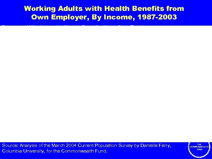 Working Adults with Health Benefits from Own Employer, By Income, 1987 -2003 Percent of