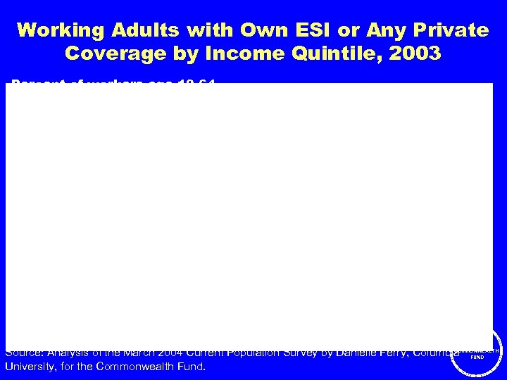 Working Adults with Own ESI or Any Private Coverage by Income Quintile, 2003 Percent