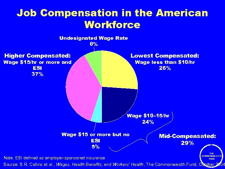Job Compensation in the American Workforce Undesignated Wage Rate 8% Higher Compensated: Lowest Compensated: