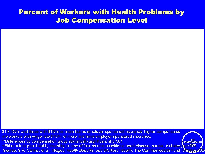 Percent of Workers with Health Problems by Job Compensation Level Percent Note: Lowest compensated
