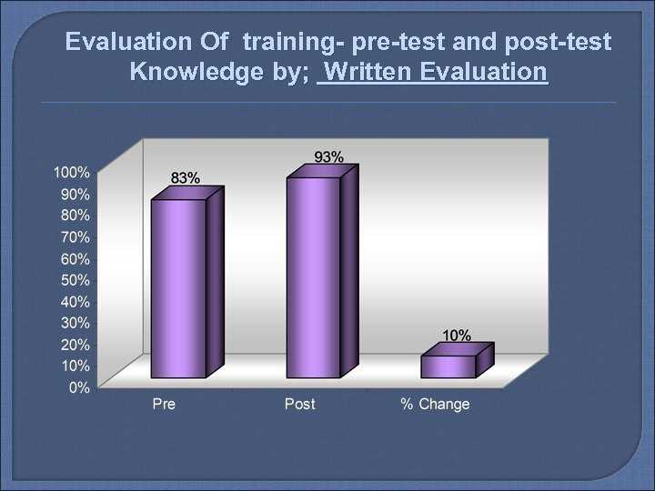 Evaluation Of training- pre-test and post-test Knowledge by; Written Evaluation
