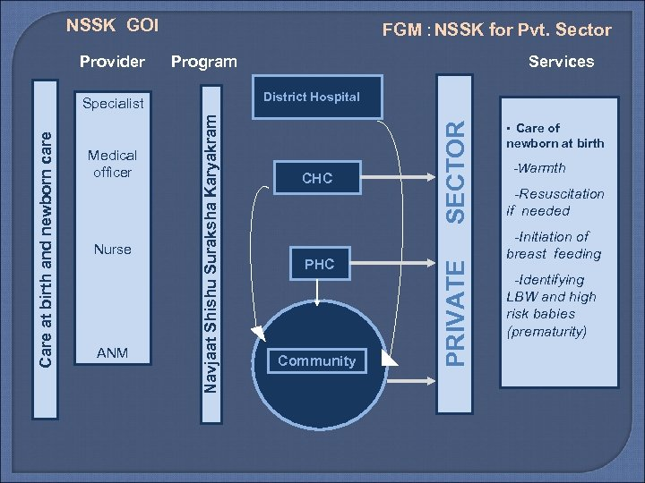 NSSK GOI Program ANM Navjaat Shishu Suraksha Karyakram Care at birth and newborn care