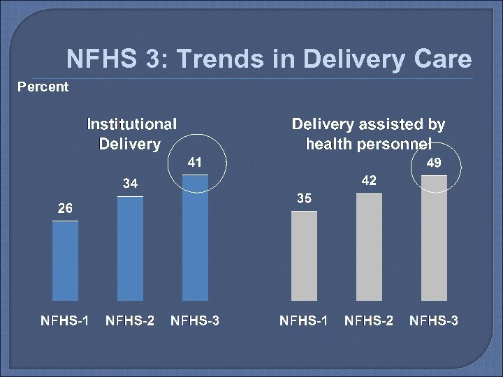 NFHS 3: Trends in Delivery Care Percent