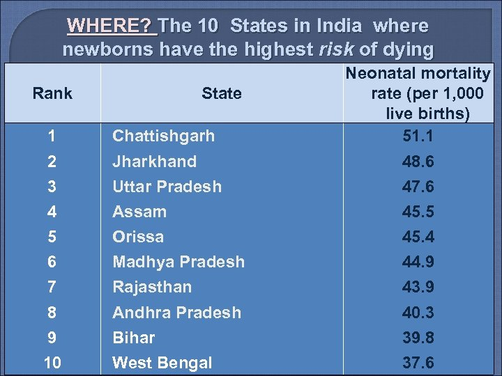 WHERE? The 10 States in India where newborns have the highest risk of dying