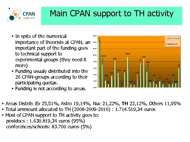 Main CPAN support to TH activity • In spite of the numerical importance of