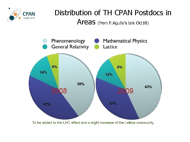 Distribution of TH CPAN Postdocs in Areas (from F. Aguila's talk Oct 10)