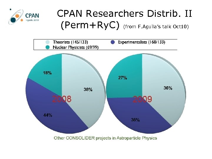CPAN Researchers Distrib. II (Perm+Ry. C) (from F. Aguila's talk Oct 10)