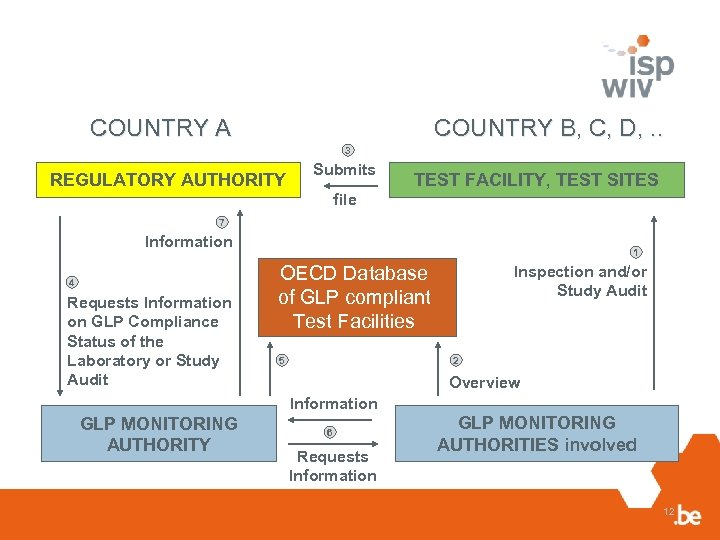 COUNTRY B, C, D, . . COUNTRY A 3 REGULATORY AUTHORITY Submits TEST FACILITY,