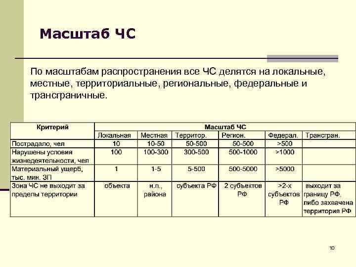 Масштаб ЧС По масштабам распространения все ЧС делятся на локальные, местные, территориальные, региональные, федеральные