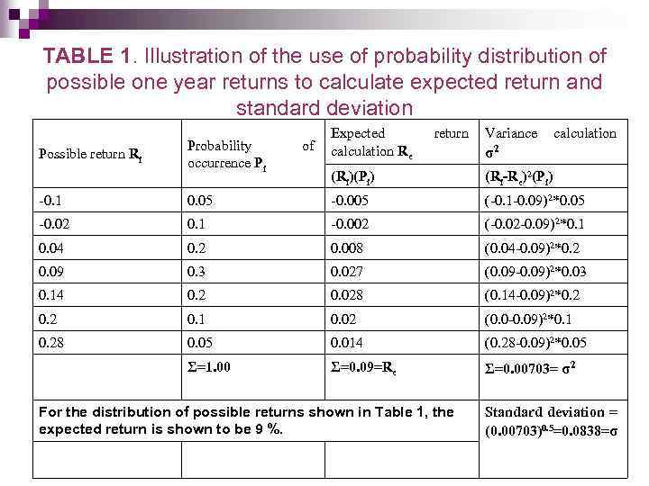 TABLE 1. Illustration of the use of probability distribution of possible one year returns