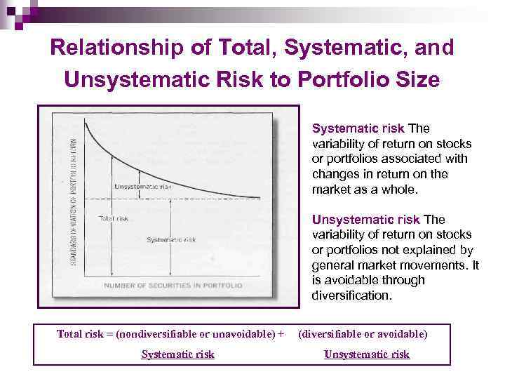 Relationship of Total, Systematic, and Unsystematic Risk to Portfolio Size Systematic risk The variability