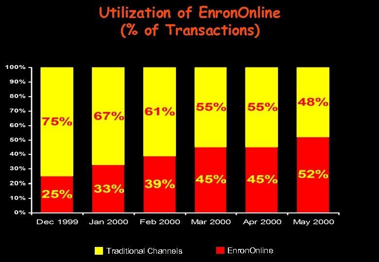 Utilization of Enron. Online (% of Transactions) Traditional Channels Enron. Online