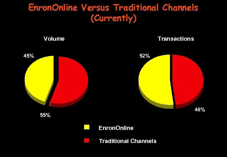 Enron. Online Versus Traditional Channels (Currently) Volume Transactions 45% 52% 48% 55% Enron. Online