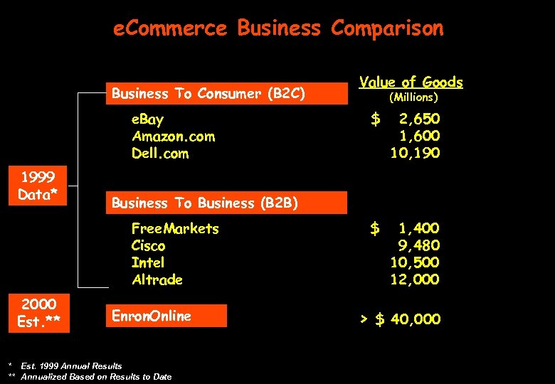 e. Commerce Business Comparison Business To Consumer (B 2 C) e. Bay Amazon. com