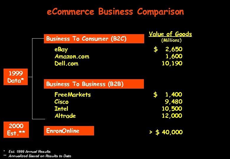 e. Commerce Business Comparison Business To Consumer (B 2 C) e. Bay Amazon. com