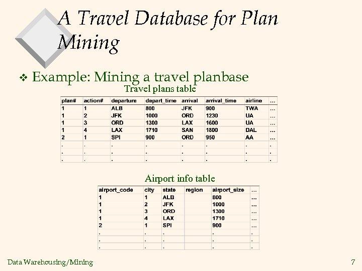 Data Warehousing Mining Comp 150 DW Chapter 9 Mining