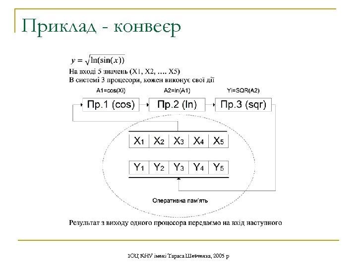 Приклад - конвеєр ІОЦ КНУ імені Тараса Шевченка, 2005 р