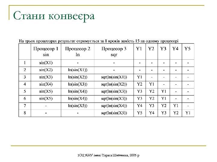 Стани конвеєра ІОЦ КНУ імені Тараса Шевченка, 2005 р