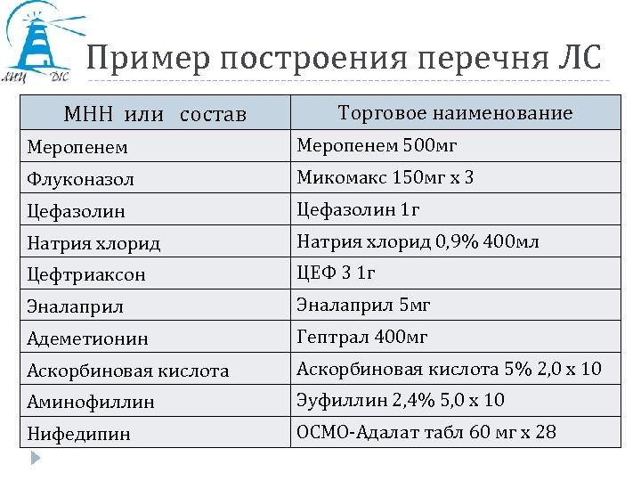 Пример построения перечня ЛС МНН или состав Торговое наименование Меропенем 500 мг Флуконазол Микомакс