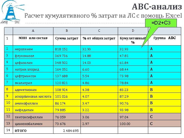 АВС-анализ Расчет кумулятивного % затрат на ЛС с помощь Excel =D 2+C 3 A