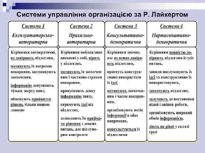 Системи управління організацією за Р. Лайкертом