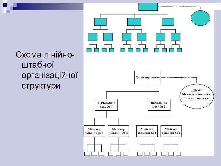 Схема лінійноштабної організаційної структури