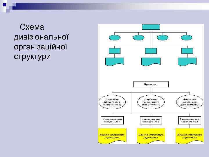 Схема дивізіональної організаційної структури