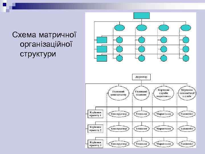 Схема матричної організаційної структури