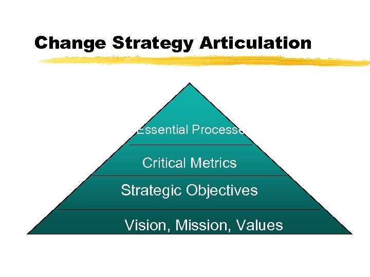 Change Strategy Articulation Essential Processes Critical Metrics Strategic Objectives Vision, Mission, Values