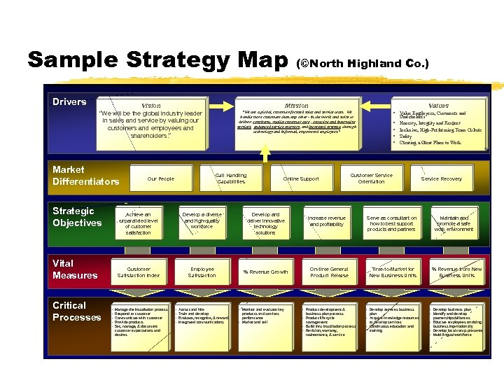 "Sample Strategy Map Drivers Vision ""We will be the global industry leader in sales"