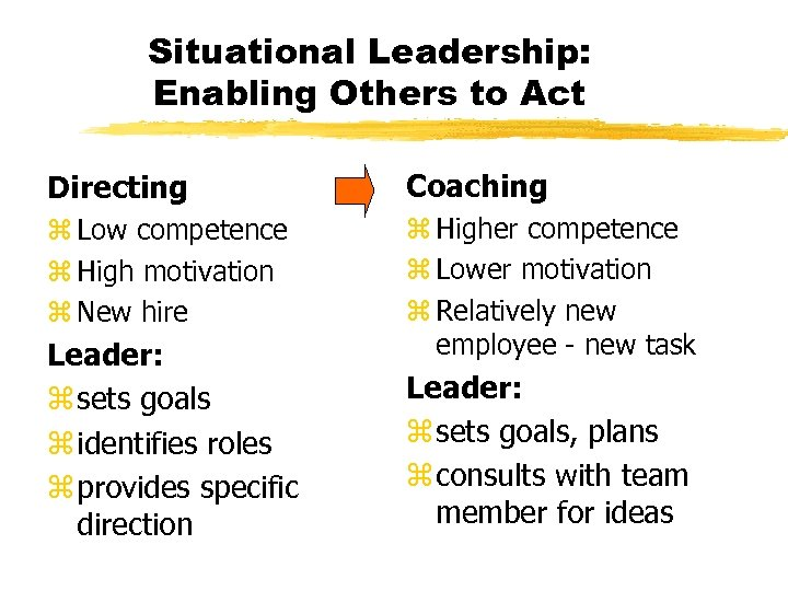 Situational Leadership: Enabling Others to Act Directing Coaching z Low competence z High motivation