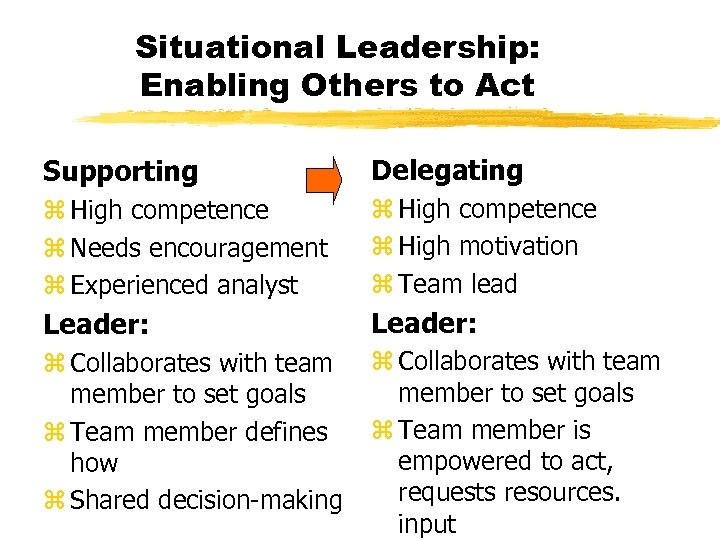 Situational Leadership: Enabling Others to Act Supporting Delegating z High competence z Needs encouragement