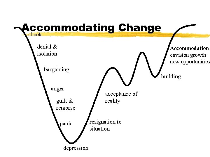 Accommodating Change shock denial & isolation Accommodation envision growth new opportunities bargaining building anger