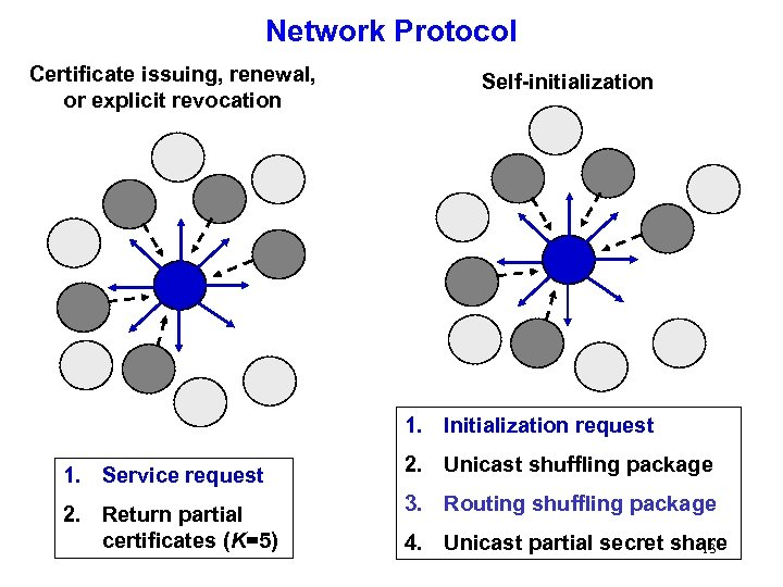 Network Protocol Certificate issuing, renewal, or explicit revocation Self-initialization 1. Initialization request 1. Service