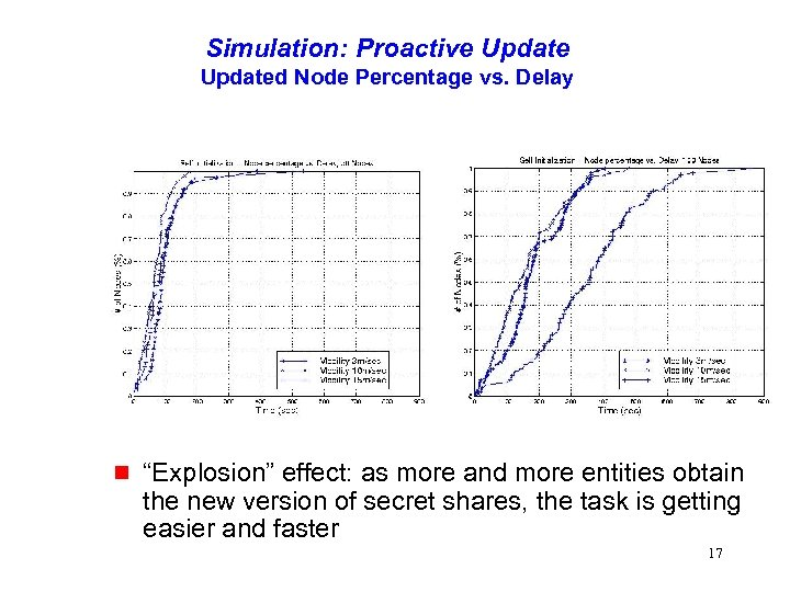 "Simulation: Proactive Updated Node Percentage vs. Delay g ""Explosion"" effect: as more and more"