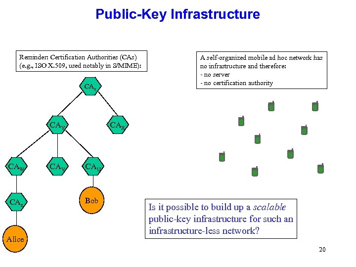 Public-Key Infrastructure Reminder: Certification Authorities (CAs) (e. g. , ISO X. 509, used notably