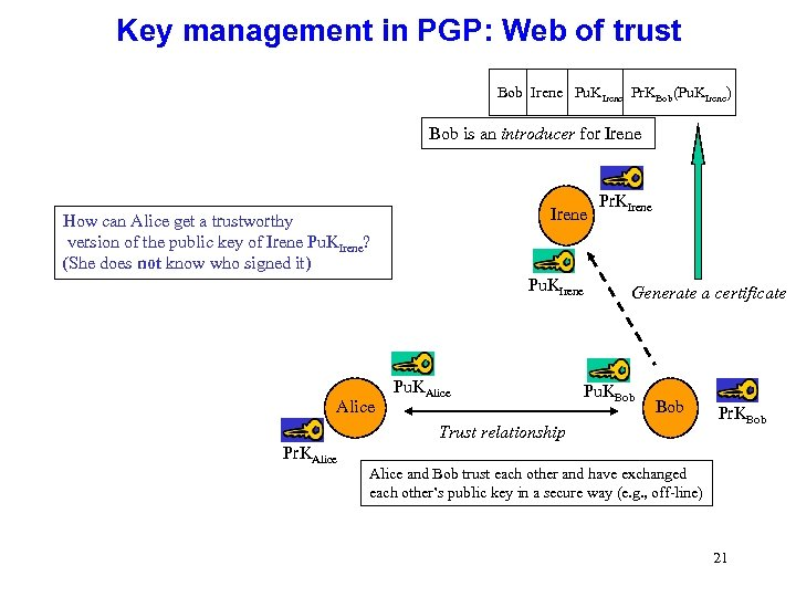 Key management in PGP: Web of trust Bob Irene Pu. KIrene Pr. KBob(Pu. KIrene)