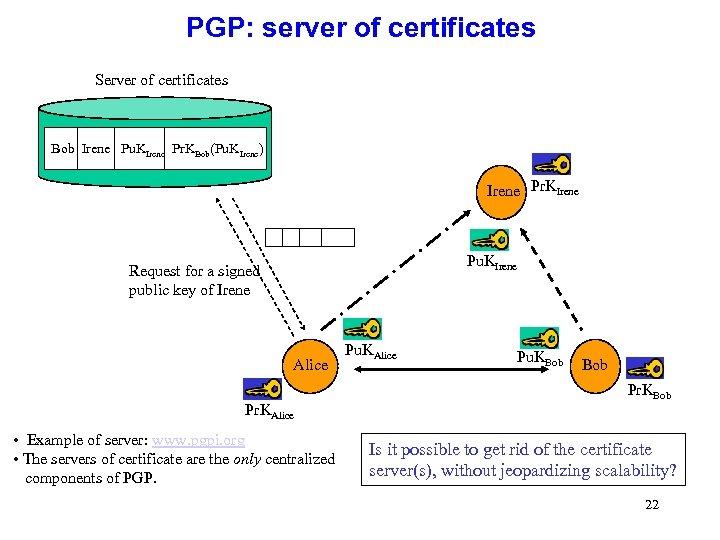 PGP: server of certificates Server of certificates Bob Irene Pu. KIrene Pr. KBob(Pu. KIrene)