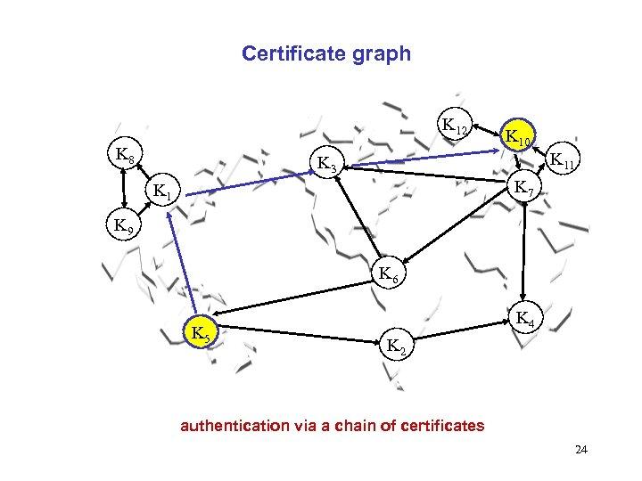 Certificate graph K 12 K 8 K 10 K 11 K 3 K 7