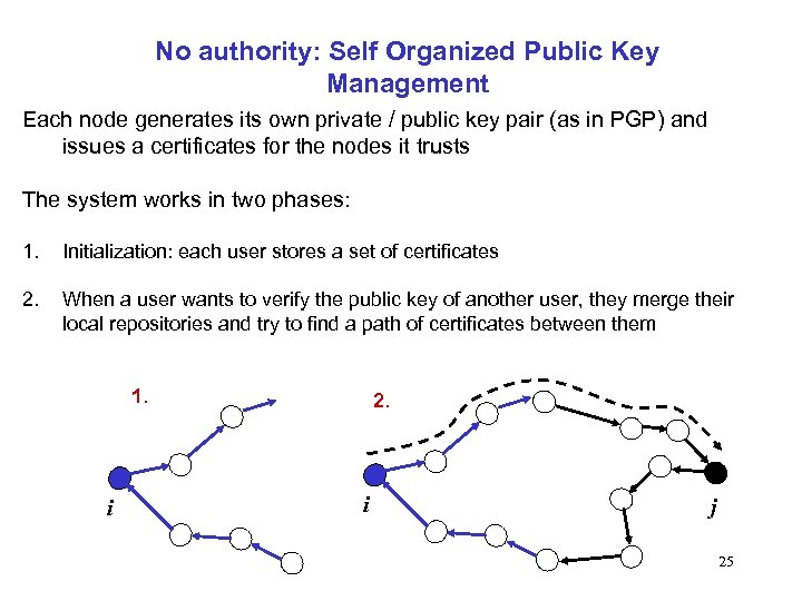 No authority: Self Organized Public Key Management Each node generates its own private /
