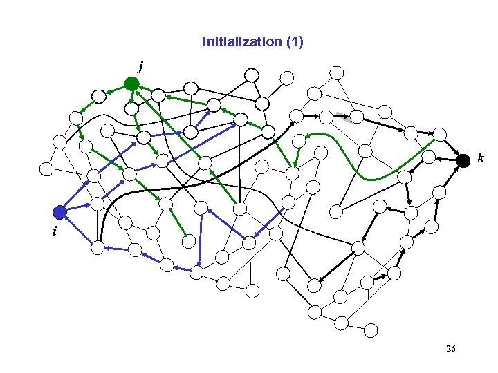 Initialization (1) j k i 26